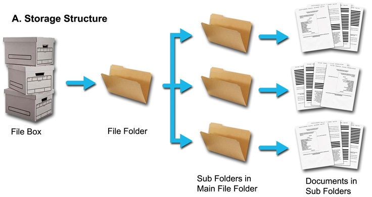 6 storage and file structures